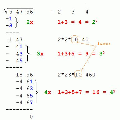 Square-root revisited Calculs Pinterest Square roots - square root chart template