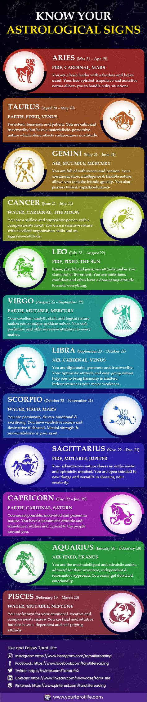Read on to know the hidden meanings behind all Astrological Signs which are also known as Zodiac Signs and let's understand their significance in Astrology. #astrologicalsigns #astrology #tarotlife #astrologyprediction #astrologyforfuturepredictions #onlineastrology #onlineastrologyreading #astrologyreadingbydateofbirth #accurateastrologyprediction #birthchart #astrologybydateofbirth #typesofastrology #astrologychart @significanceofastrology