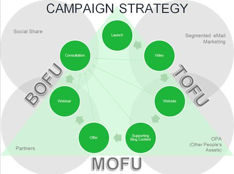 Six Steps To A Successful Inbound Marketing Campaign