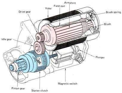 Starting System Components And How It Works Starter Motor Car