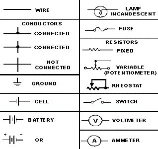 85f849209ef1c96f7a35abfc6c431a82 electrical symbols electrical projects these are some common electrical symbols used in automotive wire wiring diagram symbols chart at mifinder.co