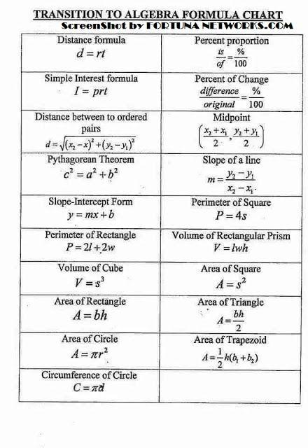Cara Mengajari Anak Anda Mathematics Dengan Teknik Efektif Yang Mudah Dan Cepat Algebra Formulas College Math Math Formulas