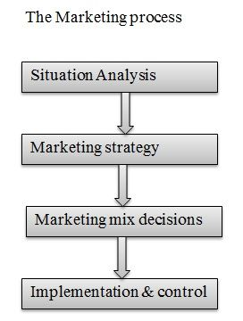 Unit Concept And Process Of Marketing Marketing Assignment Help