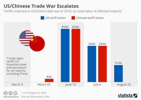 A chart showing tariffs imposed in the U.S.-China trade war in 2018 by total value of affected imports. #Waterpedia #SDGs #USChina #TradeWar