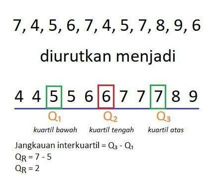 Pengertian Simpangan Kuartil Rumus Bentuk Dan Contoh Soal Matematika Belajar Bentuk