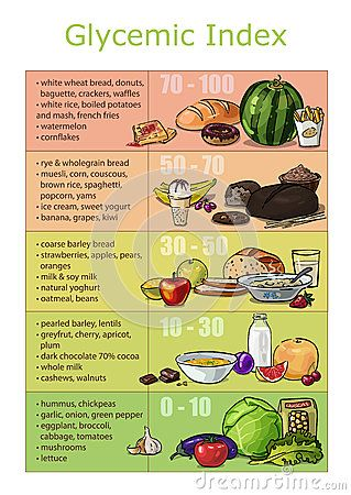 Chart Infographics Glycemic Index Foods  Clean Eating Dreams