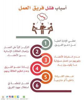 إدارة المشاريع اسباب فشل فريق العمل Study Motivation Quotes Self Development Life Motivation