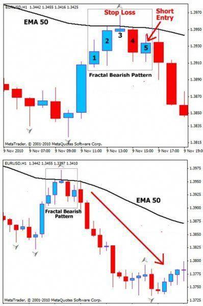 Forex Trading Basics Forexhowto Trading Charts Stock Trading