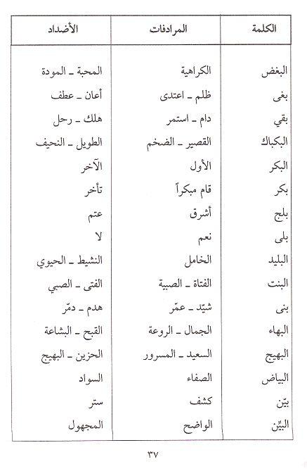 Pin By Soso On الأضداد في اللغة Arabic Language Language Arabic