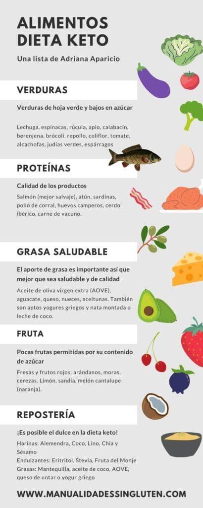 Que Es La Dieta Keto O Dieta Cetogenica Manualidades Sin Gluten Dieta Keto Dieta Cetogenica Dieta Keto Para Principiantes