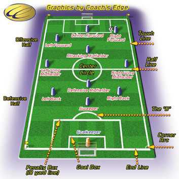 printable soccer player  soccer field  Spanish Year 3Argentina