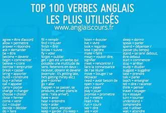 Le Top 100 Des Verbes Anglais Les Plus Utilises Apprendreanglais Apprendreanglaisenfant Anglaisfacile Apprendre L Anglais Verbes Anglais La Famille En Anglais