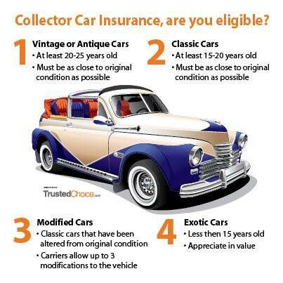 Did You Know We Write Antique Car Coverage Car Insurance