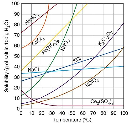 Solubility Curve  Google Search  School Stuff