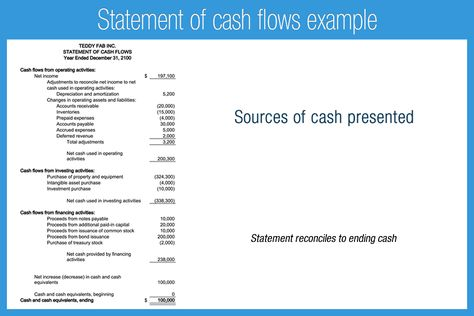 example of statement of cash flows