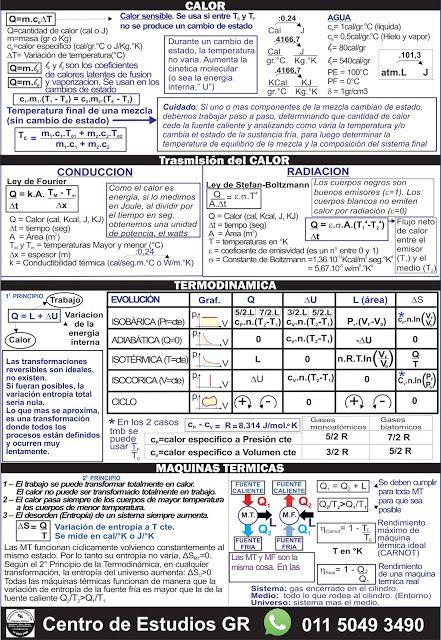 Biofisica Quimica Matemática Cbc Hojas De Formulas Para Los Parciales De Biofisica Enseñanza De Química Fisica Formulas Ingenieria Quimica