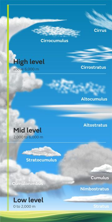 The Ten Different Types Of Clouds In 2020 Clouds Cloud Type Weather Science