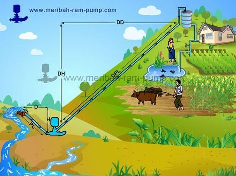 How to Pump Water Without Electricity #alternativeenergy Ram Pump - How To Pump Water Without Electricity