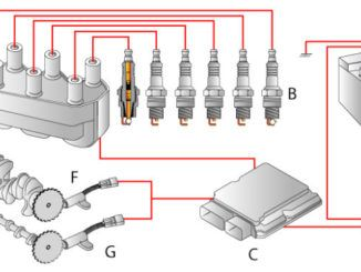 Distributorless Ignition System Dis Replaces The Distributor Ignition System System Ignite