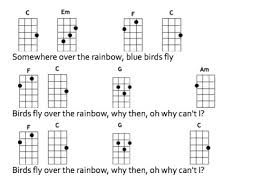 適切な Somewhere Over The Rainbow Ukulele Chords Printable