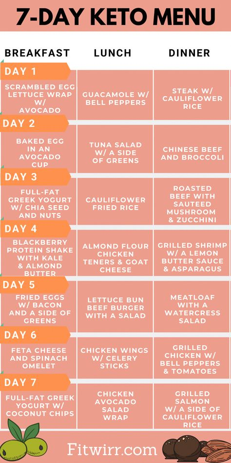 7-day keto menu to lose 10 pounds in a week. Eating keto guide: this low-carb ketogenic diet menu, you'll be eating your favorite foods from steaks, pizza to chicken wings. It's full of foods like avocado, eggs, greens, chicken, and beef to lose weight. Enjoy keto diet meals to lose weight and reach ketosis. #eatingketo #ketodietmenu #ketodietplan #ketodiet #ketogenicdiet #ketodietweightloss #ketomenus #ketomeals #lose10lbsinaweek #10lbsweightloss #DiabeticDietMealPlan
