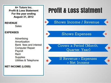 Financial Statements explained in a simple manner Balance Sheet - basic profit and loss statement
