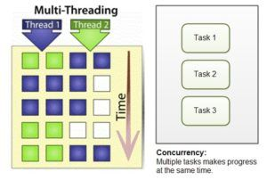 Multithreading Concurrency Are Near About Same Thing With Different Applications Both Have The Multi Threading Central Processing Unit Computer Architecture