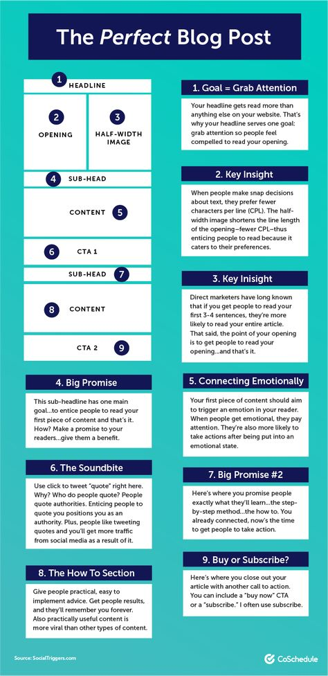 The Best Blog Format to Improve Every Post (Includes Templates)