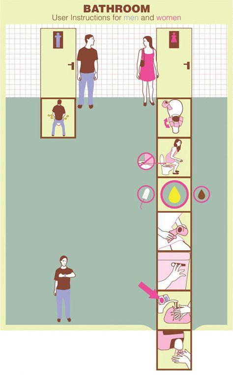 Bathroom Instructions…