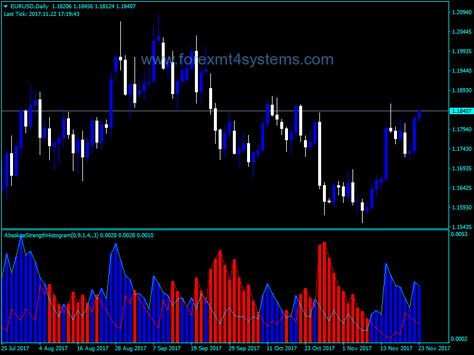 Forex Absolute Strength Indicator Strength
