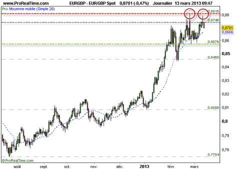 Euro Livre Sterling Nouvel Echec Sur Ses Plus Hauts