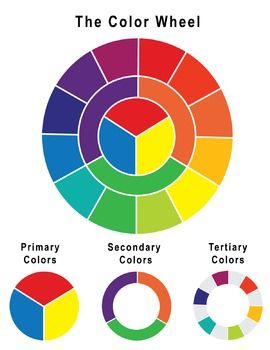 This is a Color Wheel poster. The poster includes the full color wheel  along with the breakdown of the primary, secondary, and tertiary colors.