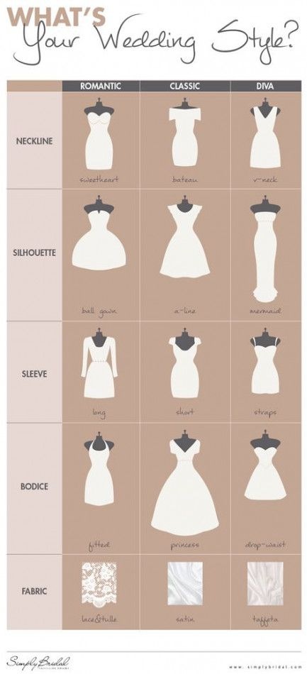 Wedding Dresses Styles Chart Bridal Gowns 56 Ideas For 2019 Dress Styles Chart Wedding Dress Body Type Dress Body Type
