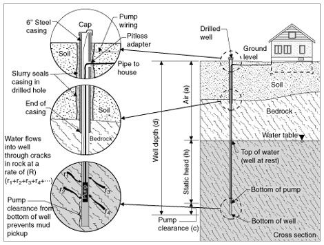 learning management system | well pump, submersible well pump, submersible  pinterest