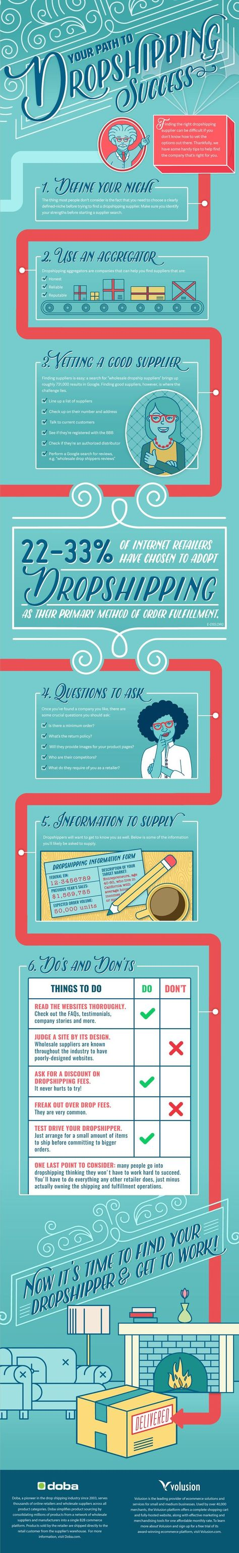 Infographic: Your Guide to Dropshipping Success