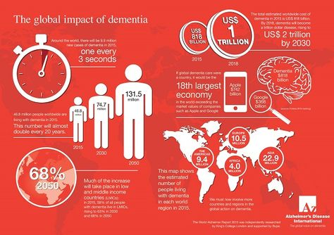 33 Best Dementia Facts Images Dementia Facts Alzheimers