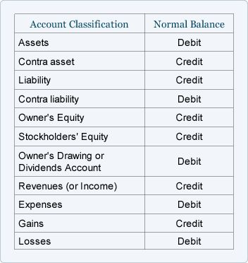 Accounting Normal Balance Cheat Sheet, youu0027re welcome - profit and loss statement for self employed
