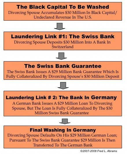 Hidden Assets Offshore A Bank Search To Find Them Asset Search Blog Swiss Bank Account Offshorebankingbusiness Swiss Bank Offshore Bank Offshore
