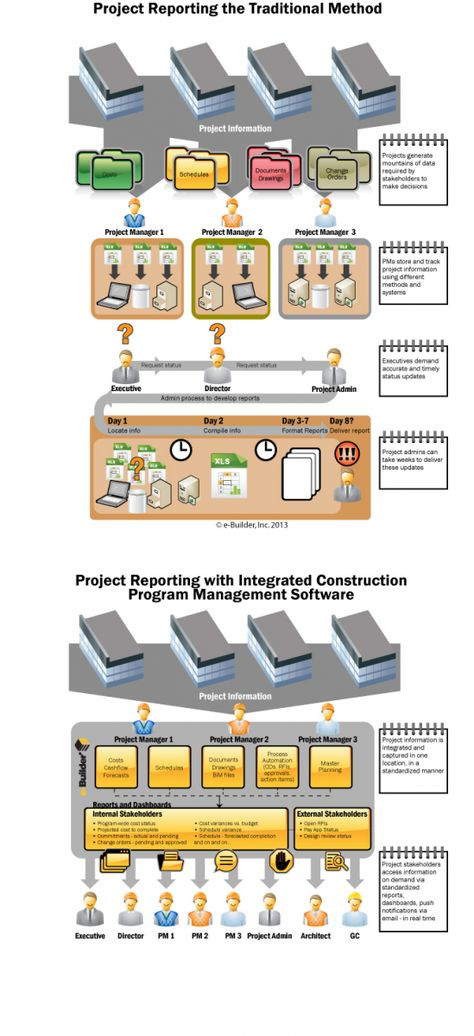 Construction Reporting Infographic e-Builder Blog Pinterest - hr resource