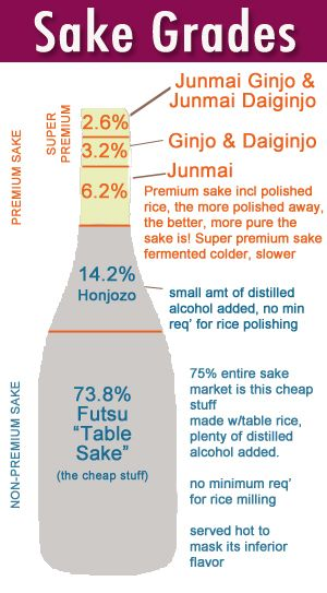Here is a quick in easy guide to sake, Cheers!