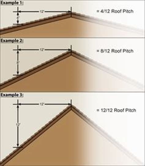 What Is Normal Roof Pitch Yahoo Image Search Results Pitched Roof Roof Architecture Roof Trusses
