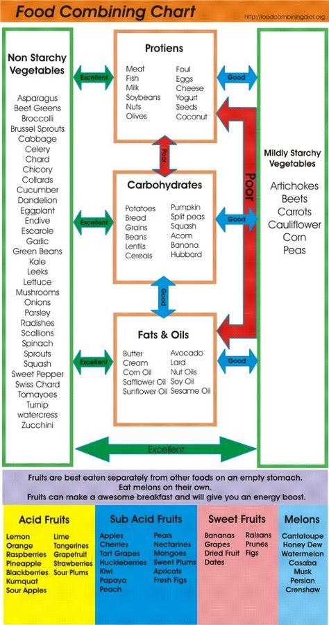 Food Combining Diet Chart  Health    Food Combining