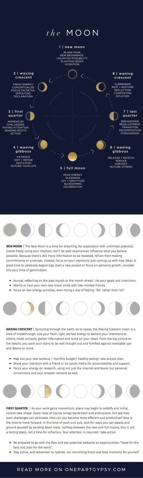 A comprehensive lunar guide describing each of the moon phases and how to best harness their energy #numerologyorigin