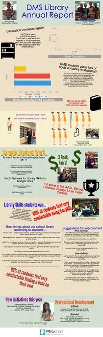 2014 Annual Report Burlington Public Library hpl Pinterest - sample annual report