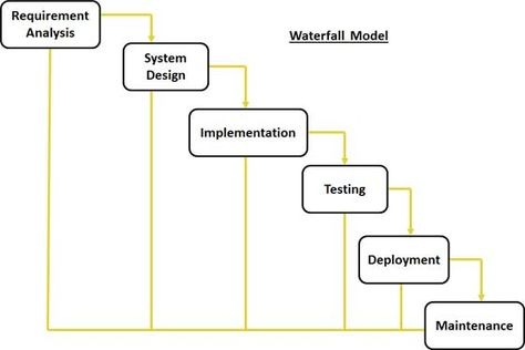 Mydotnetcoolfaqs Software Development Life Cycle Sdlc