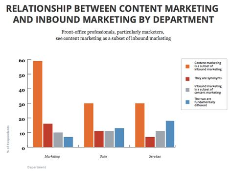 The Difference Between Content Marketing and Inbound Marketing (and Why It Matters)