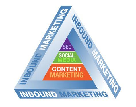 Agency Branding in 2012 & Beyond – Inbound or Something Else?