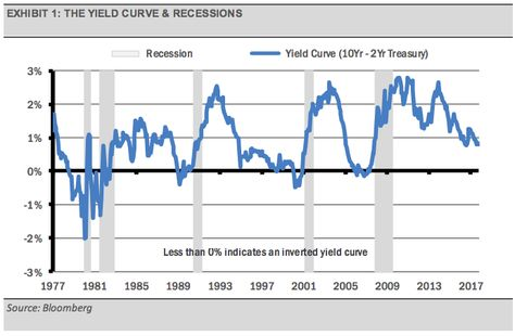 #YieldCurve and #recessions