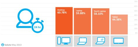 Modern Apps are launched average less than once a day by 60% of Windows 8 users