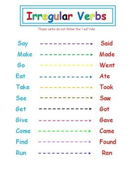 Irregular Verbs Chart Verb Chart Learn English Words Irregular